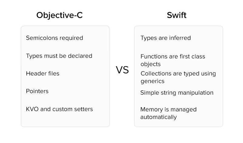 Swift is easier to read and write