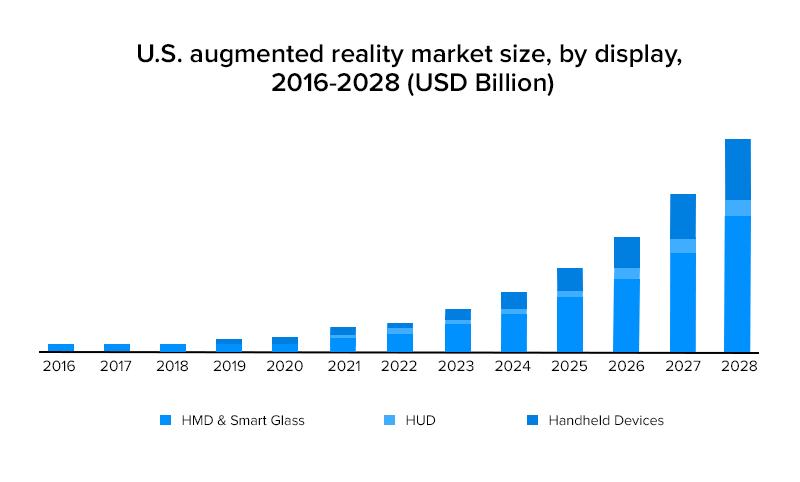 U.S. augmented reality market size