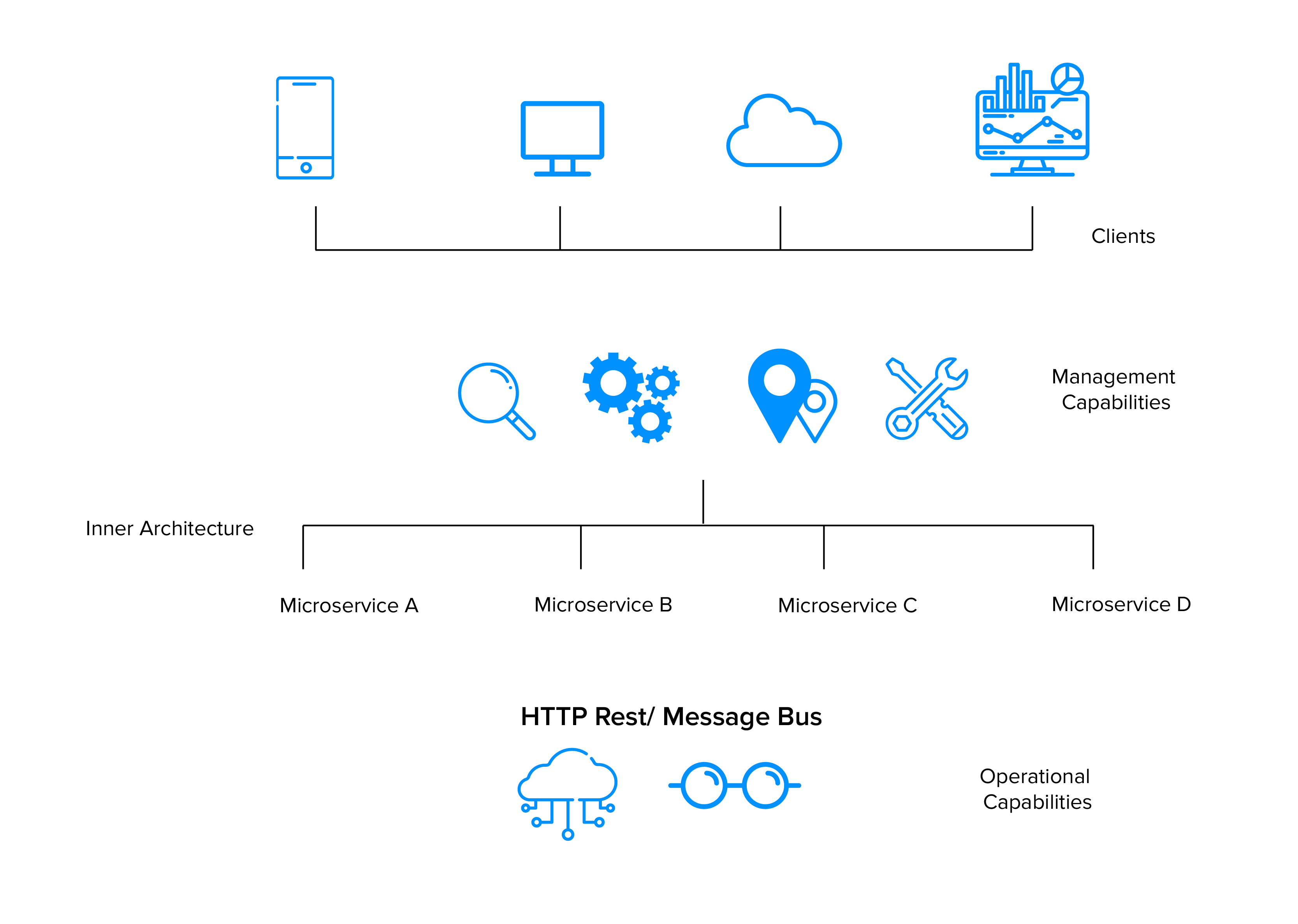 What is Microservice Architecture