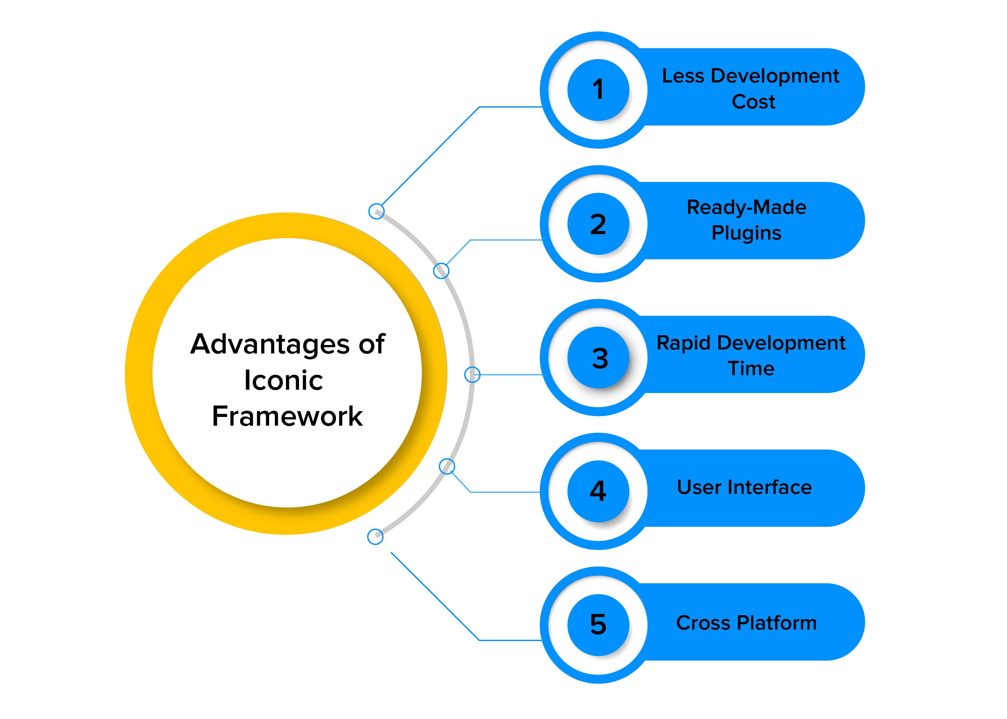 advantages of iconic framework