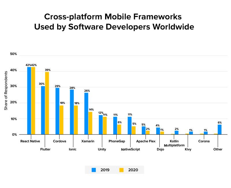 cross platform mobile frameworks