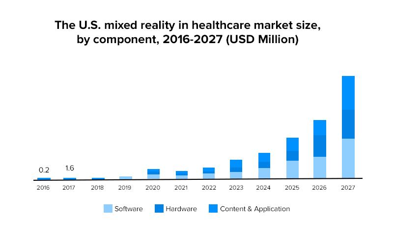 mixed reality healthcare market size