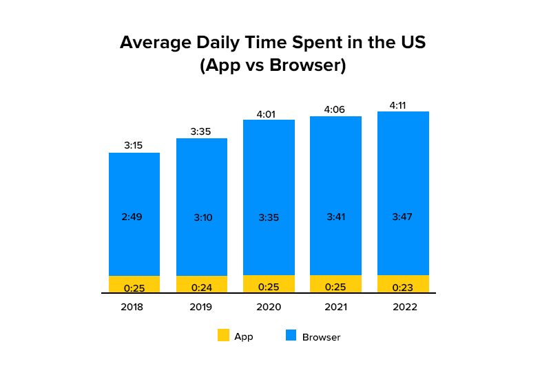 Average Daily Time Spent in the US (App vs Browser)