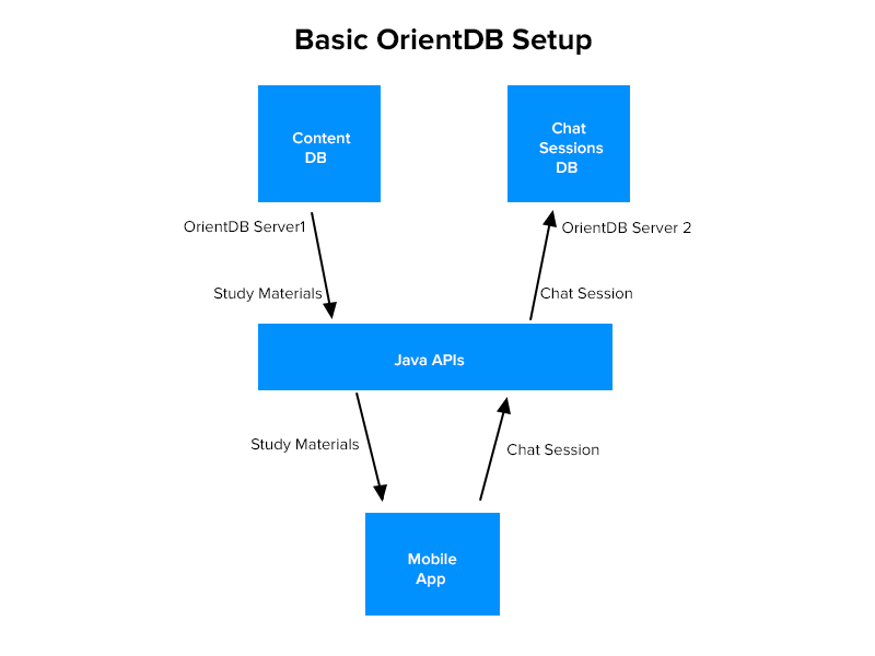Basic OrientDB Setup