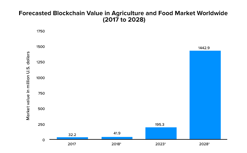 Blockchain Value in Agriculture and Food Market Worldwide