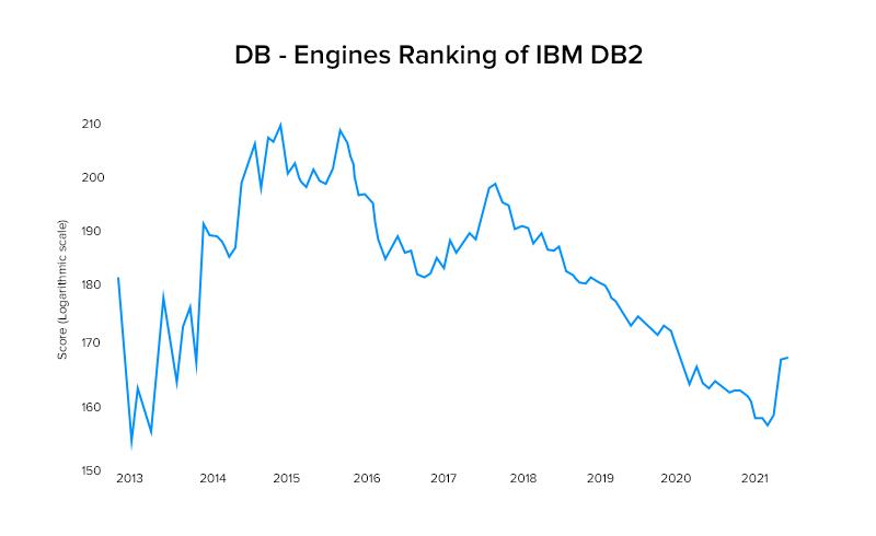 DB - Engines Ranking of IBM Db2