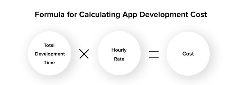 Formula for Calculating App Development Cost