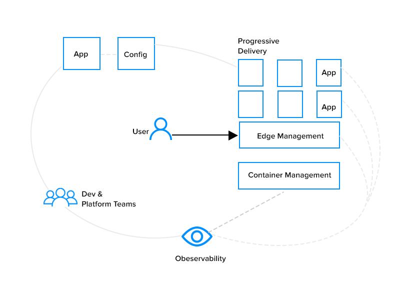 Four Core Cloud Native Platform Capabilities