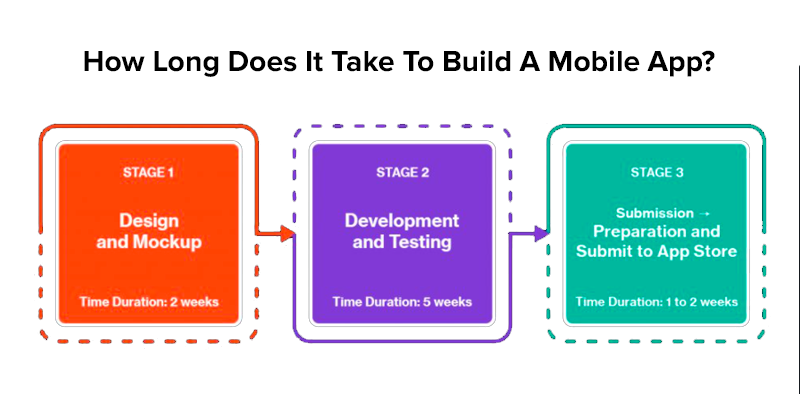 How Long Does It Take To Build A Mobile App