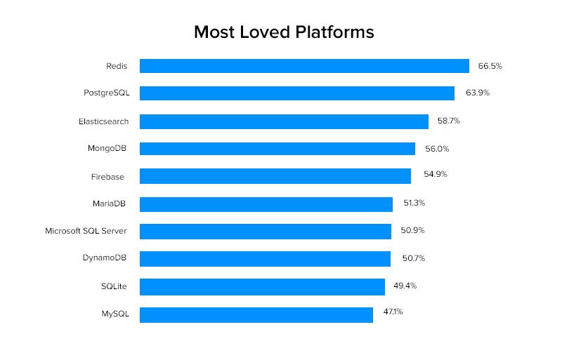 Most loved platforms