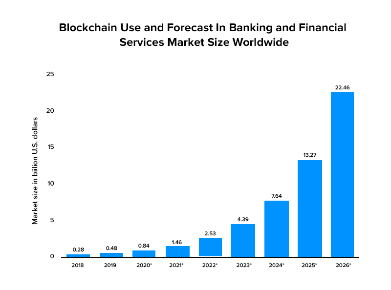 blockchain technology in the financial sector Market Size