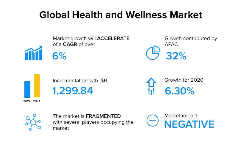 Health համաշխարհային Global health market
