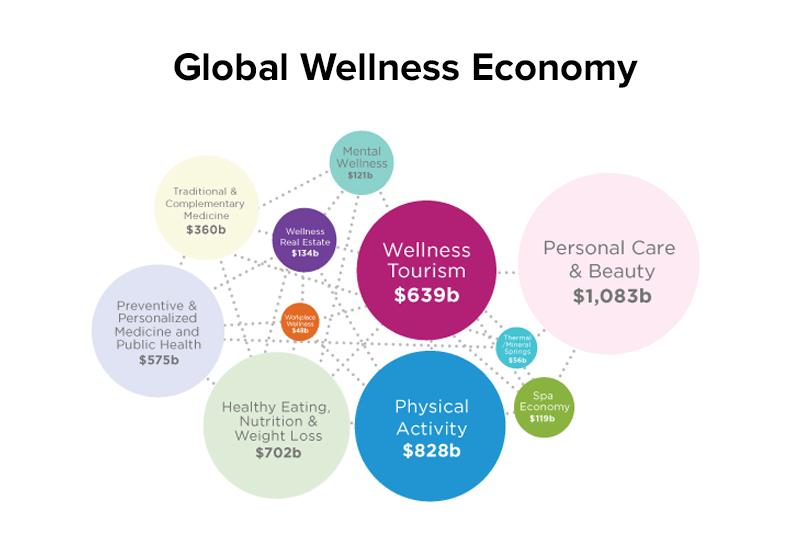 Global health economy