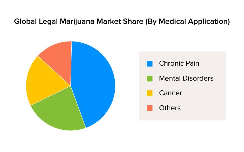 Global legal Marijuana Market