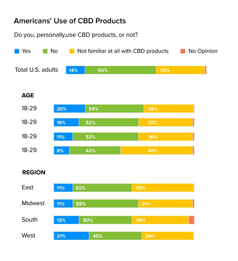 Use of CBD Product