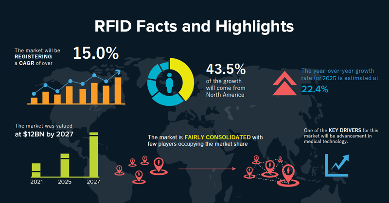 RFID Facts and Highlights