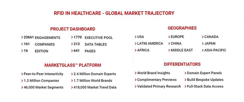 RFID in healthcare- global market trajectory