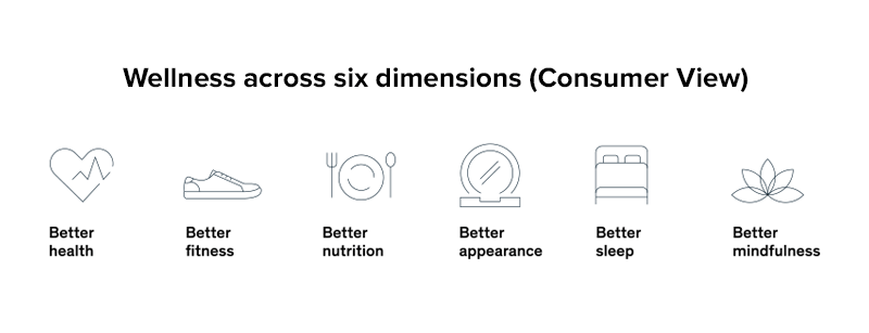 Health in six dimensions