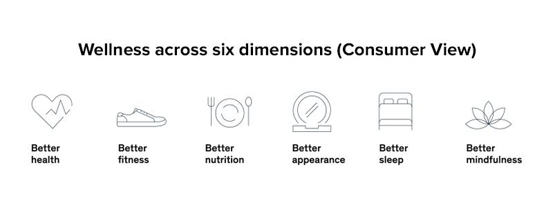 Wellness across six dimensions