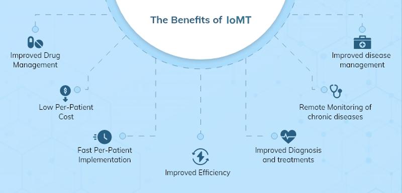 benefits of IoMT