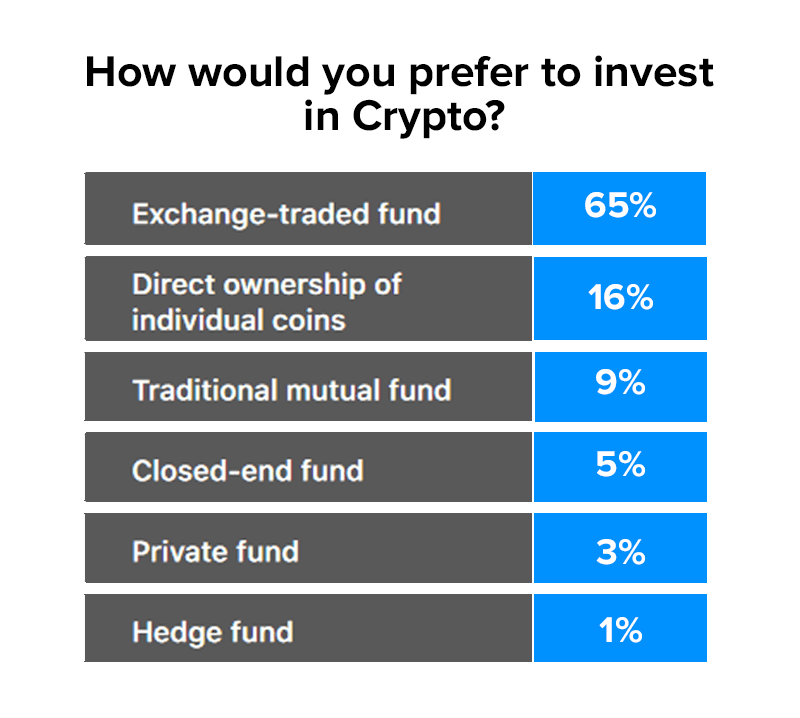 crypto investment preference