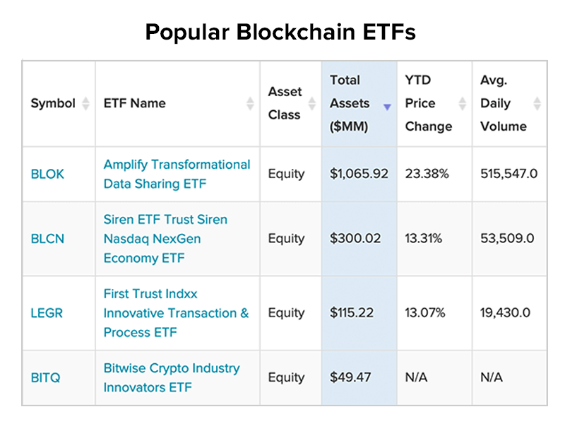 popolar Blockchain ETFs