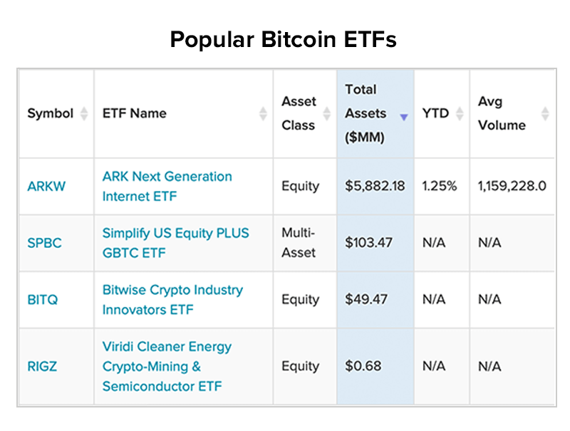 popular bitcoin ETFs