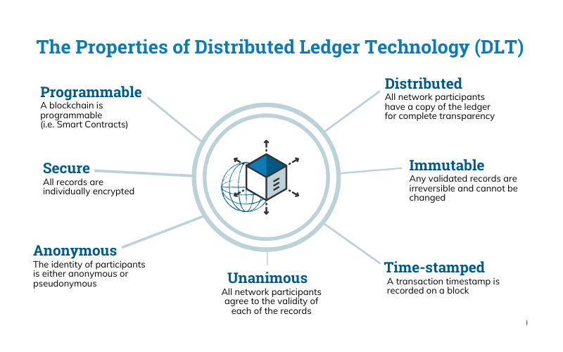 properties of distributed ledger technology