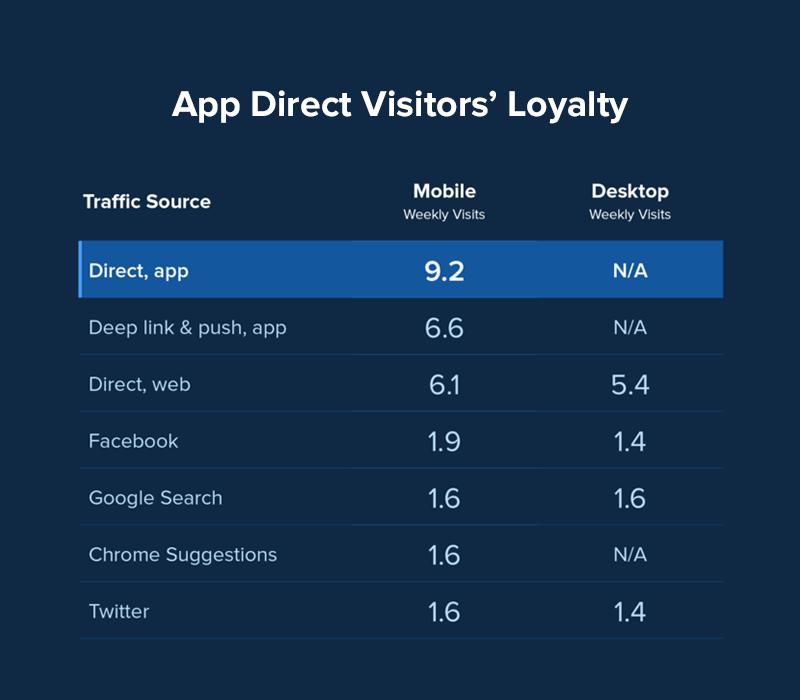 App Direct Visitoars' Loyalty
