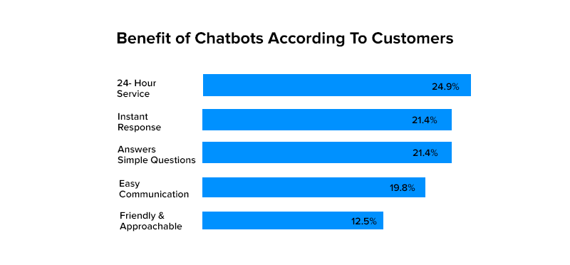 Benefit of Chatbots According To Customers