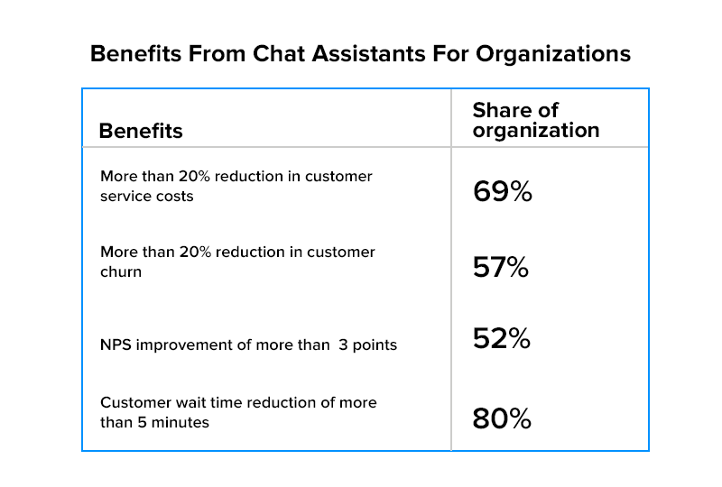 Benefits From Chat Assistants For Organizations