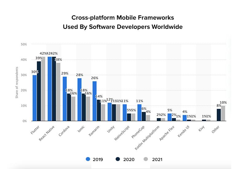 Cross-platform Mobile Frameworks Used By Software Developers Worldwide