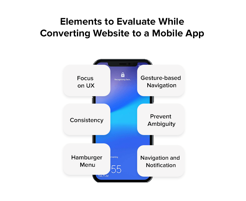 Elements to Evaluate While Converting Website to a Mobile App