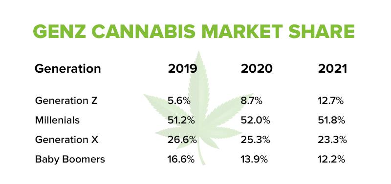 GENZ Cannabis market Share
