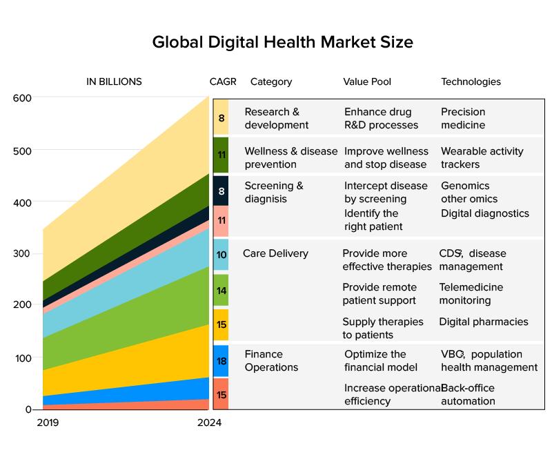 Global Digital Health Market Size