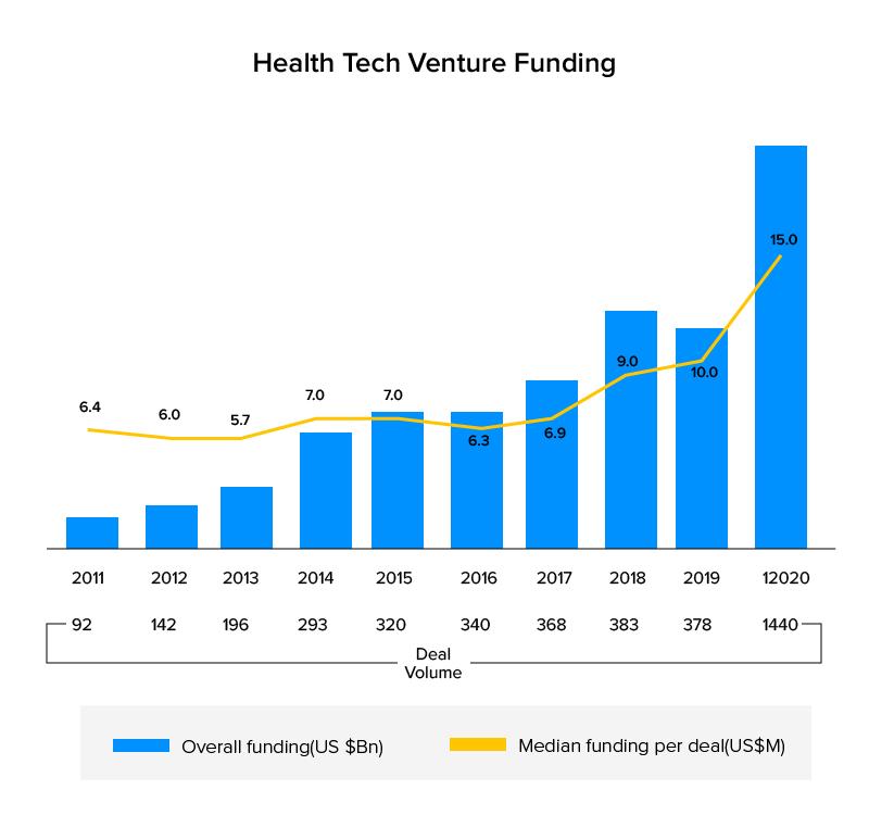 Health Tech Venture Funding
