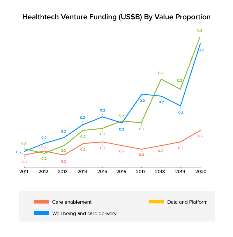 Healthtech Venture Funding (US$B) By Value Proportion