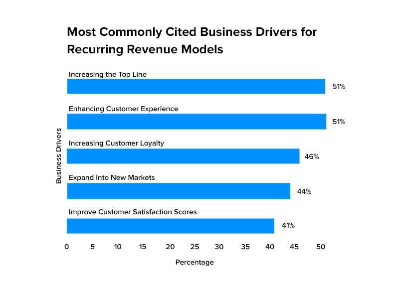Most Commonly Cited Business Drivers for Recurring Revenue Models