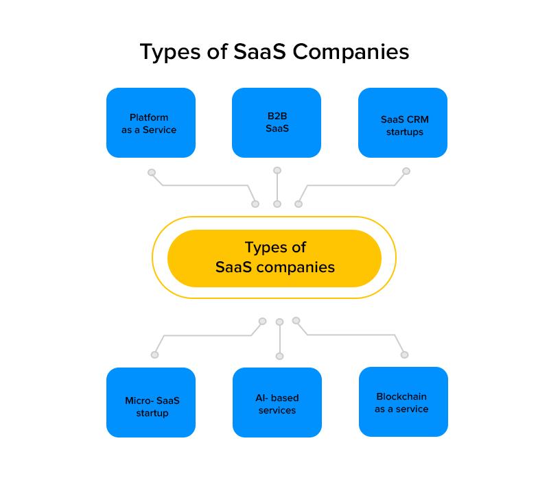 Types of SaaS Companies