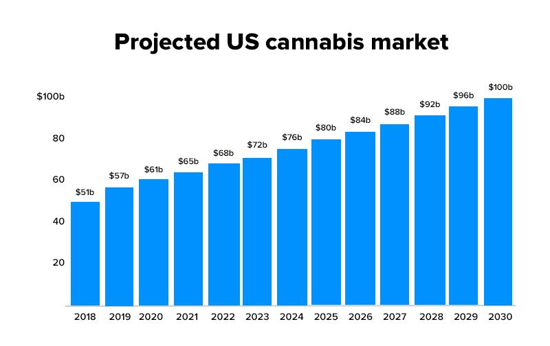 U.S. cannabis market