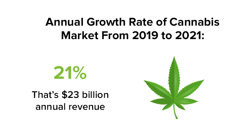 cannabis market growth rate