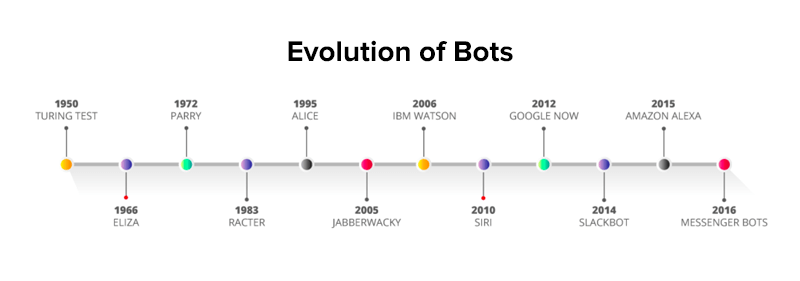 evolution of bots