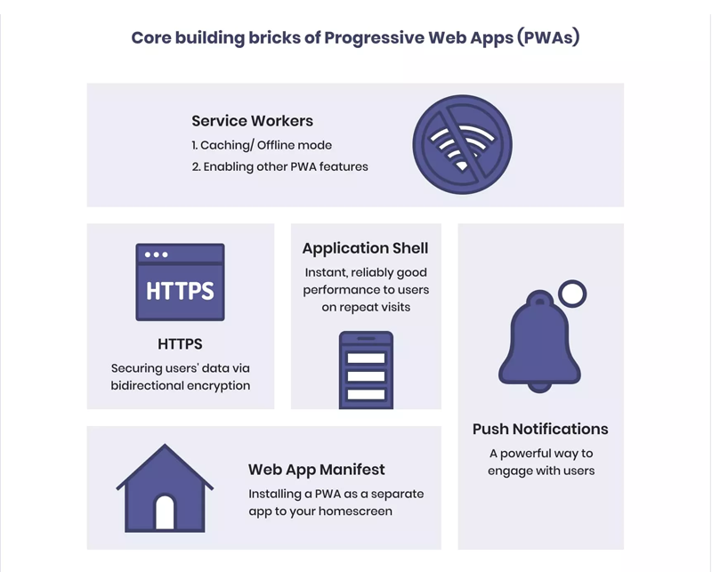 Core building bricks