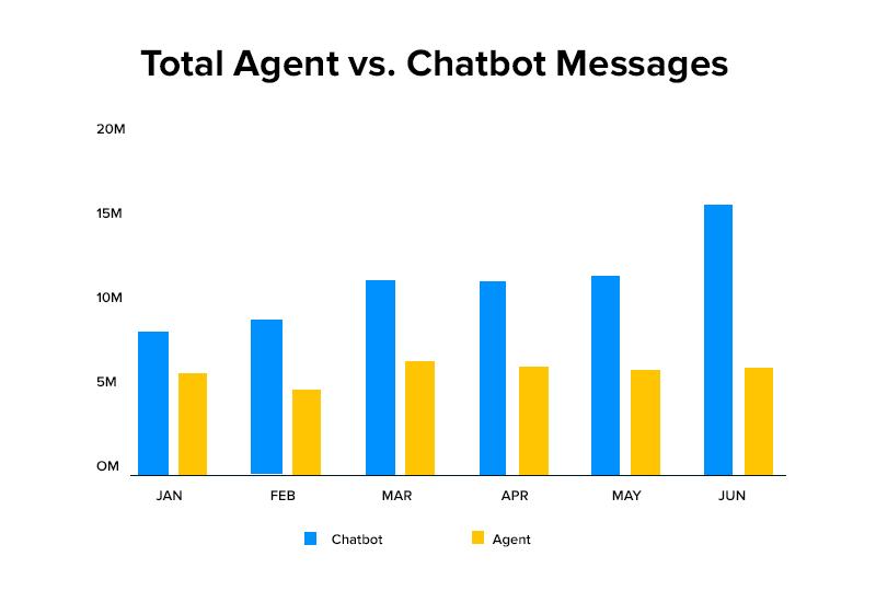 total agents vs chatbot messages