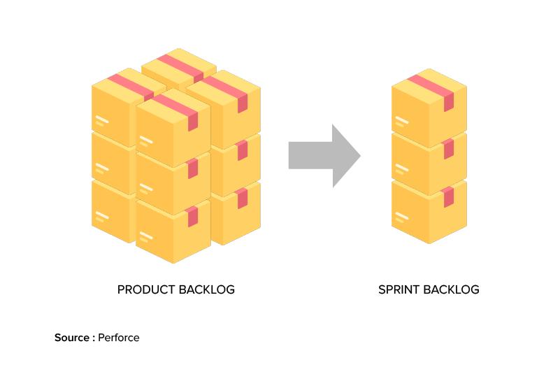 Product Backlog vs. Sprint Backlog