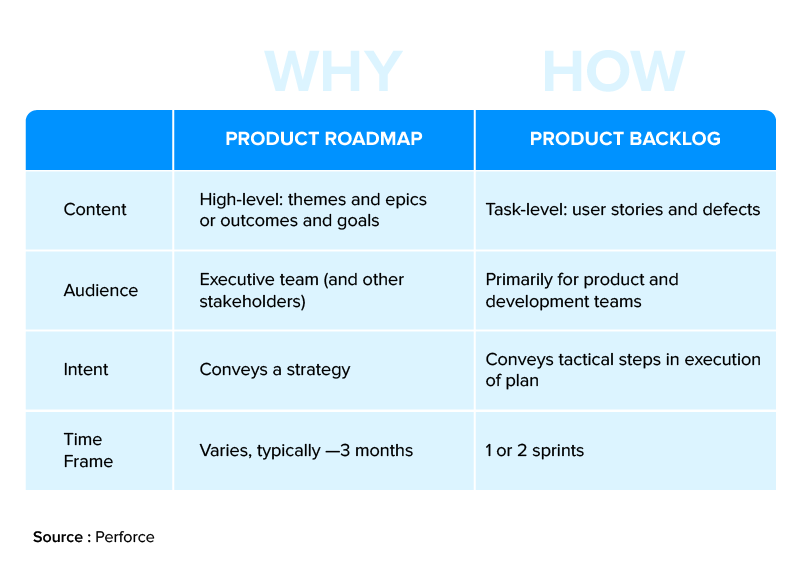Product Backlog and Product Roadmaps