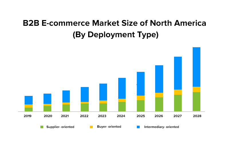 B2B E-commerce Market Size of North America (By Deployment Type)