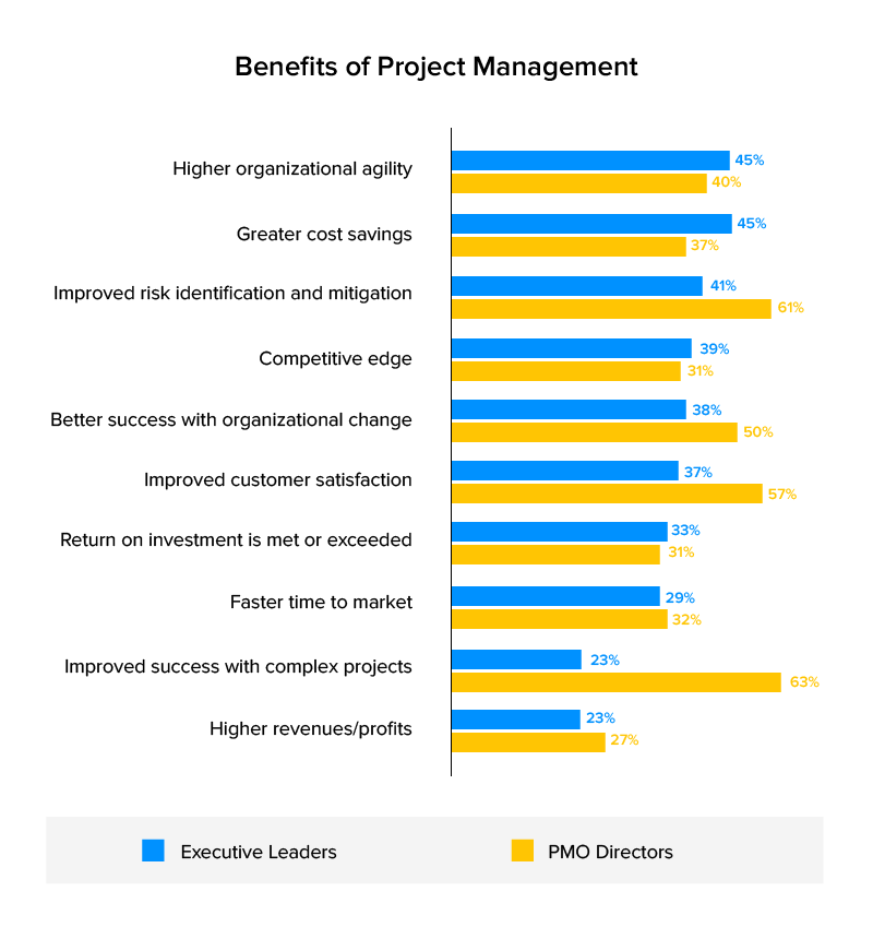 Benefits-of-project-management