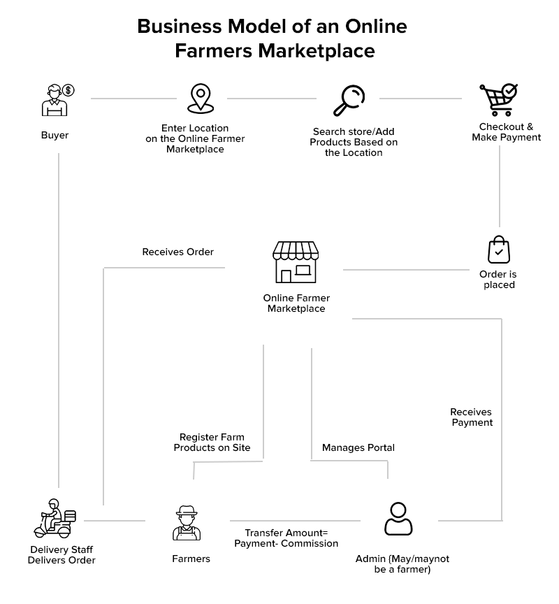 Business Model of an Online Farmers Marketplace
