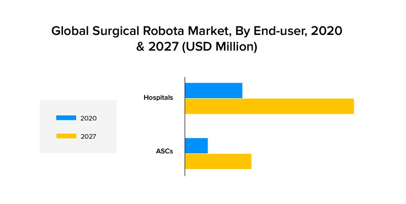 Global Surgical Robots Market size